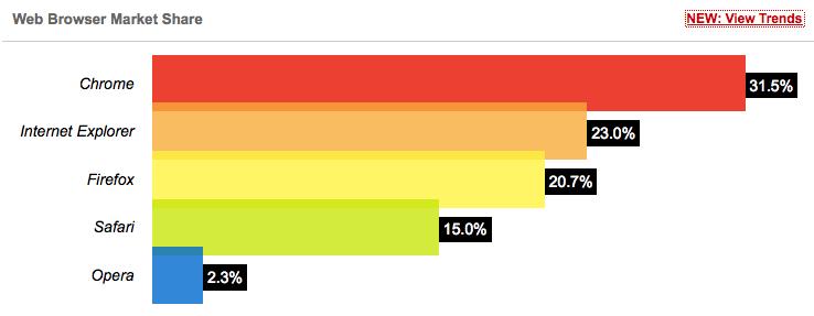 W3Counter Browserverteilung im April 2013